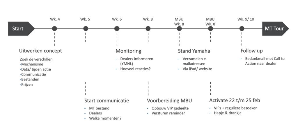 aanpak communicatiecampagne Yamaha door brandXtension