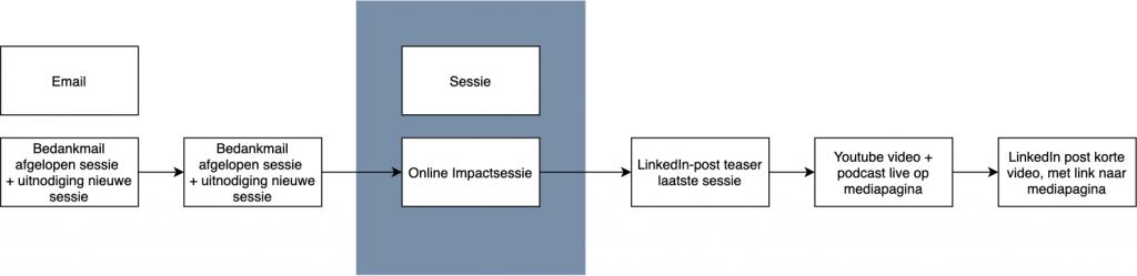 Online impact sessie