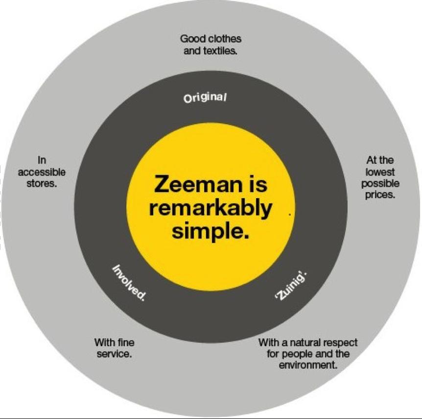 Zeeman campagne 'we are zeeman'