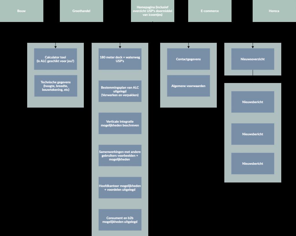 Schema over de inhoud van de website van Amsterdam Logistics Cityhub