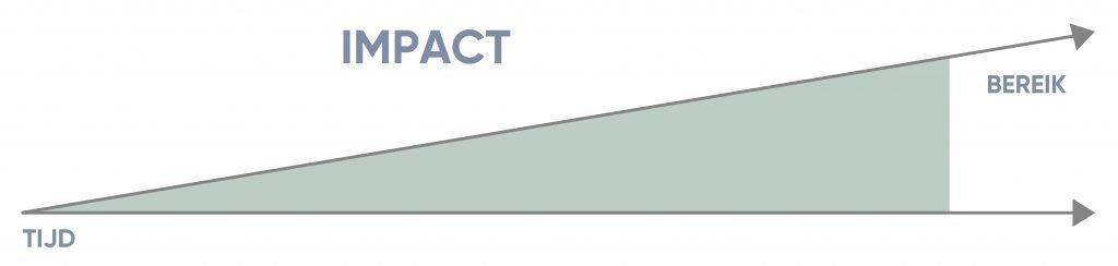 Een grafiek die de impact meet van een online sessie