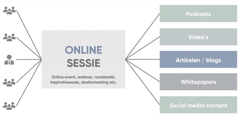 uitleg over online sessie